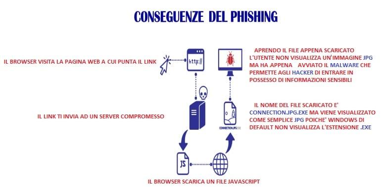 Esempio di come funziona il phishing